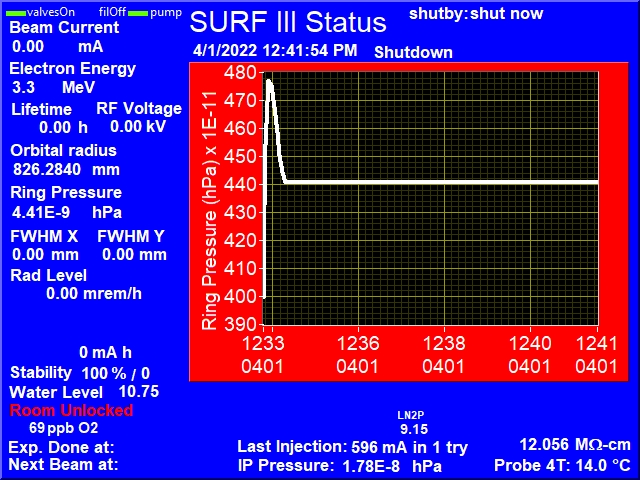 SURF III Status Display: Electron beam current, Electron energy, Electron beam lifetime, Radio-frequency voltage, Storage Ring Vacuum, Electron Beam Size, Electron Beam current versus Time